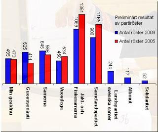 sameresultat 2009